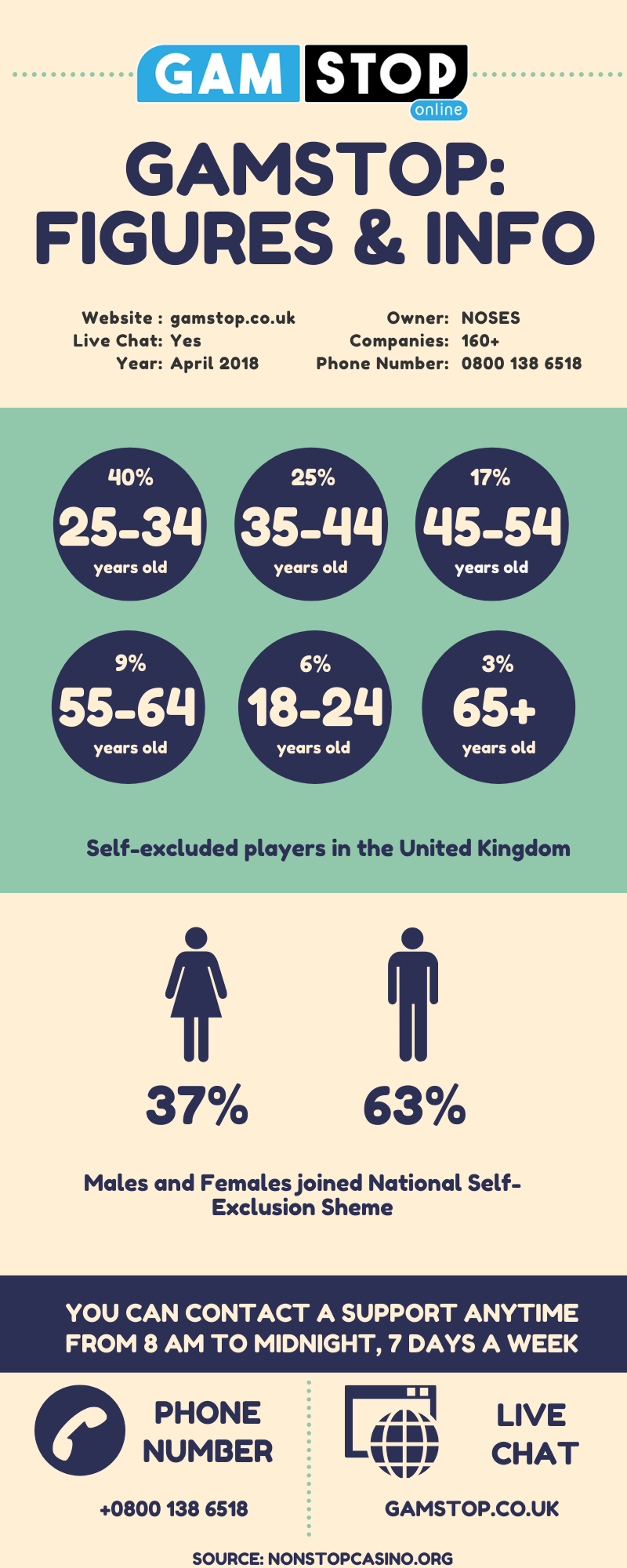 gamstop infographics: facts and figures